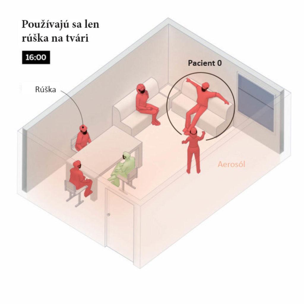koronavírus ako sa chrániť pred nákazou